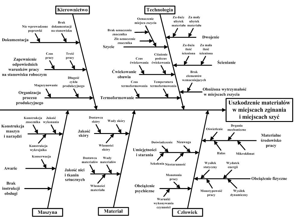 Analiza Przyczyno Skutkowo Diagram Ishikawy Ta Metoda Jest